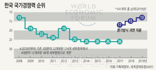 韓경쟁력 세계 13위라지만 … 기업활력·창업 순위 `뒷걸음질`